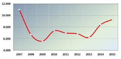 Število evidentiranih prodaj stanovanj